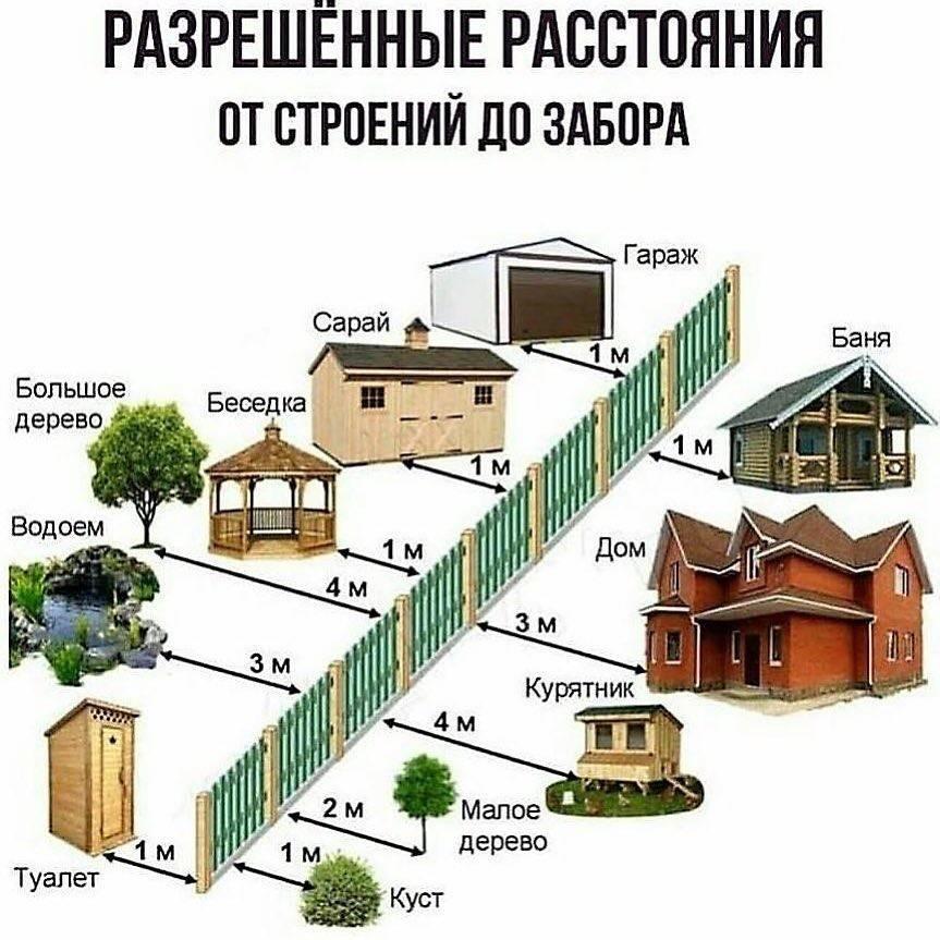 Сколько метров от забора можно строить дом: нормы законодательства